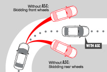 Chart showing benefits of Active Stability Control Mitsubishi Mirage G4 Safety Feature