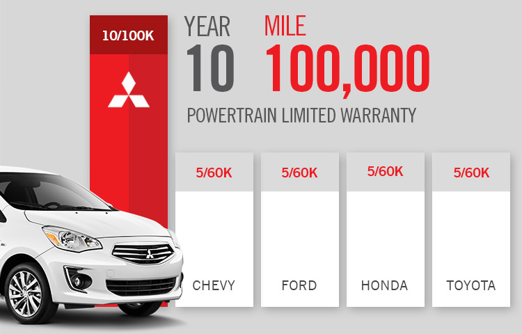 Mitsubishi Mirage G4 10 year Powertrain Warranty compred to Chevy Ford Honda and Toyota