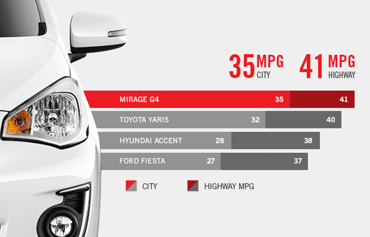 An image of the front of a white 2019 Mitsubishi Mirage G4, with stats comparing MPG fuel efficiency to other vehicles.