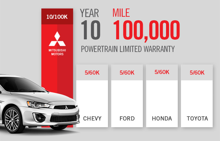 Mitsubishi 10/100 Powertrain Limited Warranty